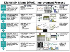 DMAIC by Jagan339 via authorSTREAM