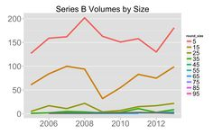 """Tomasz Tunguz, venture capitalist at Redpoint Ventures states: """"... sub $5M Series Bs are also the fastest growing segment, followed by $5 to $15M Series Bs. But the number of $5 to $15M Series Bs hasn't changed since 2007. ... Despite the 3x increase in Series A rounds led, the Series B dollars haven't grown to support an additional 400 startups in the market for a Series B. Needless to say, competition in the Series B market is heating up!"""""""