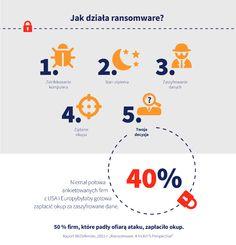 Na całym świecie przybywa ataków typu ransomware. O co w tym wszystkim chodzi?