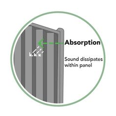 Forest 6' x 6' Acoustic Noise Reduction Tongue and Groove Fence Panel (1.83m x 1.80m) | Buy Fencing Direct Keep The Peace, Wooden Posts, British Standards, Tongue And Groove, Acoustic Panels, Fence Panels, Noise Reduction, Sound Waves