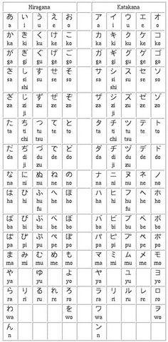 Hiragana and Katakana - I need to look up the pictorial mnemonics I used to learn these originally.
