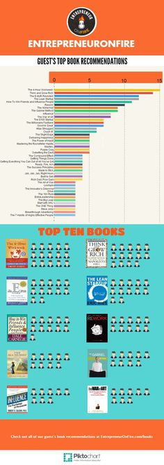 The Top 10 business books according to 550 entrepreneurs http://www.entrepreneuronfire.com/top-business-books/