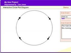 The Circle Plot Diagram can be used as a prewriting graphic organizer for students writing original stories with a circular plot structure as well as a postreading organizer used to explore the text structures in a book. Narrative Writing, Pre Writing, Writing Process, Writing Practice, Plot Diagram, Ela Classroom, Writers Write, Graphic Organizers, Guided Reading