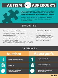 Autism vs. Asperger's