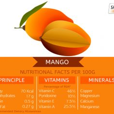 #Mango fruit is one of the most famous, nutritionally rich fruits with unique taste, flavor, fragrance & heath promoting qualities. #Salebhai
