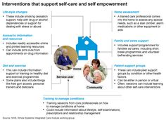 interventions that support self-care and self empowerment
