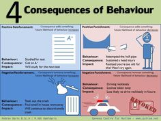 Image result for consequence discipline charts