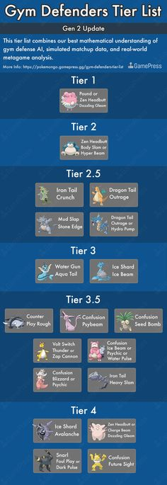 Gym Defenders Tier List gen 2 inc