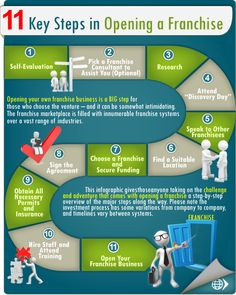 11 Key Steps in Opening a Franchise: Opening your own franchise business is a BIG step for those who choose the venture – and it can be somewhat intimidating. This infographic gives those anyone taking on the challenge and adventure that comes with opening a franchise a step-by-step overview of the major steps along the way. Please click thru for an even more detailed graphic.