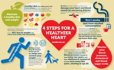 start having a healthier heart today - Heart Health Get Healthy, Healthy Tips, Healthy Heart, Healthy Eating, Health Facts, Women's Health, Heart Month, Living A Healthy Life, Heart Health