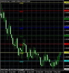 Murrey Math Line X MetaTrader indicator — a pivot line indicator that will definitely help every trader that know how to trade with suppo...