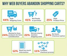 great infographic showing top reasons why web buyers abandon shopping carts