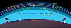Radio wave propagation and more Technician exam question – Ham College 14
