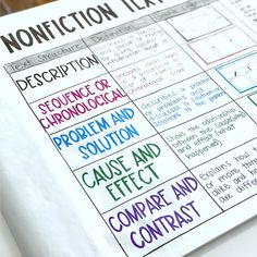 This post contains an entire unit on nonfiction text structure. It includes FREE anchor charts, graphic organizers, printables, posters, and activities. #ThirdGrade #FourthGrade #FifthGrade #SixthGrade #ELA #KristineNannini