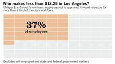 Who makes less than $13.25 in Los Angeles? Living on the Bare Minimum #LivingWage #RaiseTheWage #WeMatter #NoCeilings #Tntweeters #VotoLatino