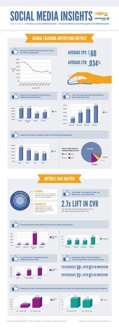 Social Media #Insights: Insights Into Facebook Ad Metric #socialmedia