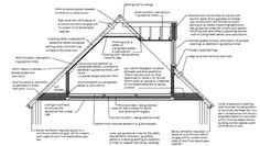 Typical section through a loft conversion with dormer pitched roof Attic Loft, Loft Room, Attic Rooms, Attic Spaces, Bedroom Loft, Garage Attic, Loft Dormer, Dormer Roof, Shed Dormer