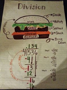 Division Anchor Chart from Libby Lou: Educator, Baker, Wanna be Craft Maker - there are also other Anchor charts here - LOVE these! Division Anchor Chart, Math Division, Long Division, Math Charts, Math Anchor Charts, Math For Kids, Fun Math, Maths, Fifth Grade Math