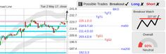 StockConsultant.com - $AVGO (AVGO) Broadcom stock strong close, breakout watch above 227.97, analysis chart
