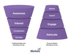 abm-sales-marketing-funnel