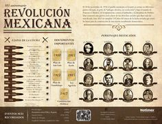Mis Clases Locas: Tumba Chapter 4 - Mexican Revolution