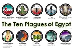 ten plagues of egypt - Google Search Plagues Of Egypt, 10 Plagues, Revelation 7, Bible Illustrations, Most Haunted Places, Old Testament, Deep Thoughts, Life Quotes