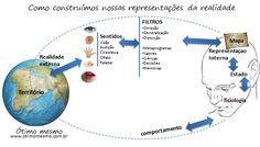 Os filtros da percepção (PNL) - Como construímos nosso mundo