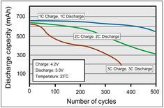 Fast and Ultra fast Chargers Battery University