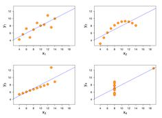 In the statistician Francis Anscombe demonstrated the importance of graphing data. The Anscombe's Quartet shows how four sets of data with identical simple summary statistics can vary considerably when graphed. Six Sigma Tools, Ap Statistics, Scatter Plot, Data Visualization Tools, Linear Regression, Lean Six Sigma, Data Science, Big Data, Machine Learning
