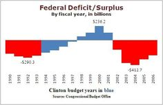 Federal deficit budget. Clinton's years are in blue, while the section in red to the left from 1990-1993 is H.W. Bush.