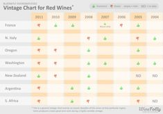 Handy little vintage chart covers the vintage variation based on the climate conditions for Northern Italy, France, Oregon, Washington, South Africa, New Zealand and Argentina for the following vintages: 2004, 2005, 2006, 2007, 2008, 2009, 2010 and 2011