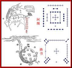 I Ching - O Livro das Mutações: FU HSI - O Imperador Mítico da China
