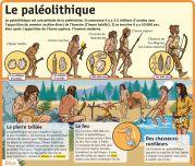 Le paléolithique - Le Petit Quotidien, le seul site d'information quotidienne pour les 6 - 10 ans !