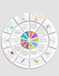 Een keer een andere vorm #Infographic, een ronde! Social media in 10 stappen - #SocialMedia