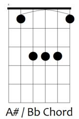 8 Best guitar images | Guitar, D minor, Learn guitar chords
