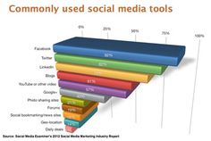 Where is the Future of #SocialMedia Marketing? Interesting research; like the idea of going back to basics #sm