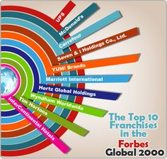 Sehr interessanter Artikel in englischer Sprache über die 10 grössten Franchisesysteme in der diesjährigen Forbes-Liste der 2000 einflussreichsten Firmen der Welt.