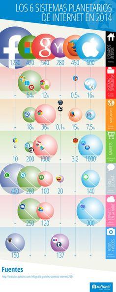 Los 6 sistemas planetarios en Internet 2014