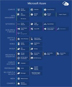Components of Azure