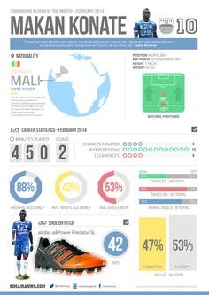 INFOGRAPHIC: Makan Konate - PERSIB BANDUNG Player of The Month February 2014 - simamaung.com