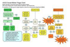 ASCE_triage.pdf.jpg (1021×693)