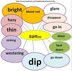 Collocations with the noun 'sun'.