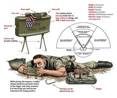The Claymore is perhaps the most famous mine of the latter half of the century. Making a name for itself during the Vietnam War, it was used to Military Tactics, Military Weapons, Military Art, Military History, Vietnam War Photos, Military Equipment, Panzer, War Machine, Special Forces