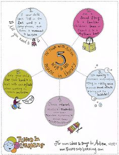 This autism music therapy activities infographic includes five simple ways to use music with your child. Music is a great motivator for so many children!