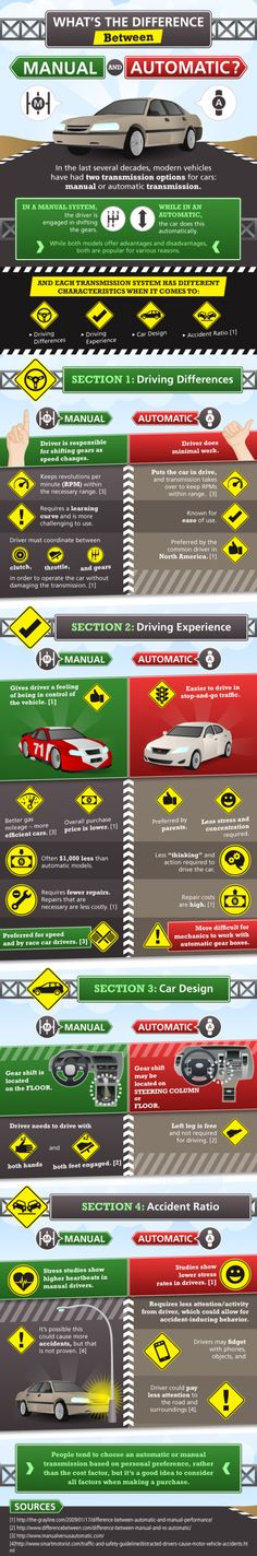 In the last server decades, modern vehicles have had two transmission options for cars: manual or automatic transmission. In the manual system, the dr Car Facts, Car Care Tips, Learning To Drive, Driving Tips, Automatic Cars, Car Cleaning, Cleaning Hacks, Car Wash, Car Insurance