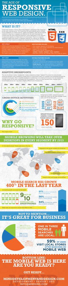 "An [Infographic] revealing 'The Age of  Responsive Design.'  I especially took note of the 'wide variety of standards' otherwise known as 'Adaptive Breakpoints.'  I'd also be remiss if I failed to bring forward this quote: ""... with Google indexing for all three device specific results, having a responsive website is more important than ever! If your website doesn't render properly on mobile devices you could be driving traffic away from you instead of to you!""  - http://ht.ly/ovKEt"