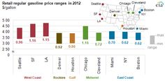 2012 Brief: Retail gasoline prices vary significantly across the country - via http://www.eia.gov/todayinenergy/detail.cfm?id=9550=email#