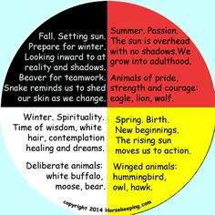 The Medicine Wheel (Circle of Life) The compass points North, South, East and West give four directions. Mother Earth is below and Father Sky is above, giving six directions. The circle shape represents life. We change like the seasons as we pass through life, traveling through the path of the circle. The center of the circle is the Spirit, from which everything extends and everything returns.