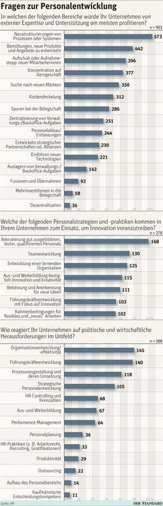 Bdu Studie - Personalberatung In Deutschland 2014/2015: Aufteilung