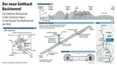 Infografik / Der neue Gotthard-Basistunnel
